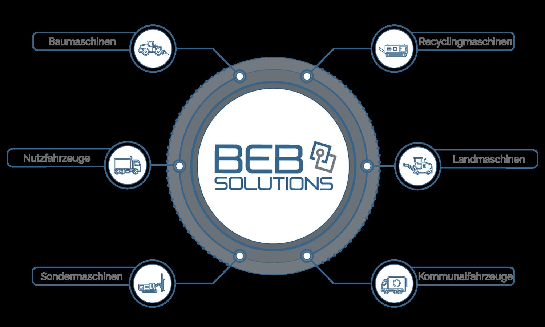 BEB-Branchen, Baumaschinen, Nutzfahrzeuge, Recyclingmaschinen, Sondermaschinen, Landmaschinen, Kommunalfahrzeuge